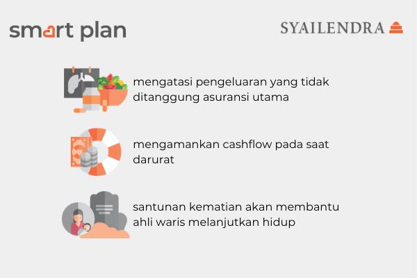 smart plan santunan rawat inap dan kematian